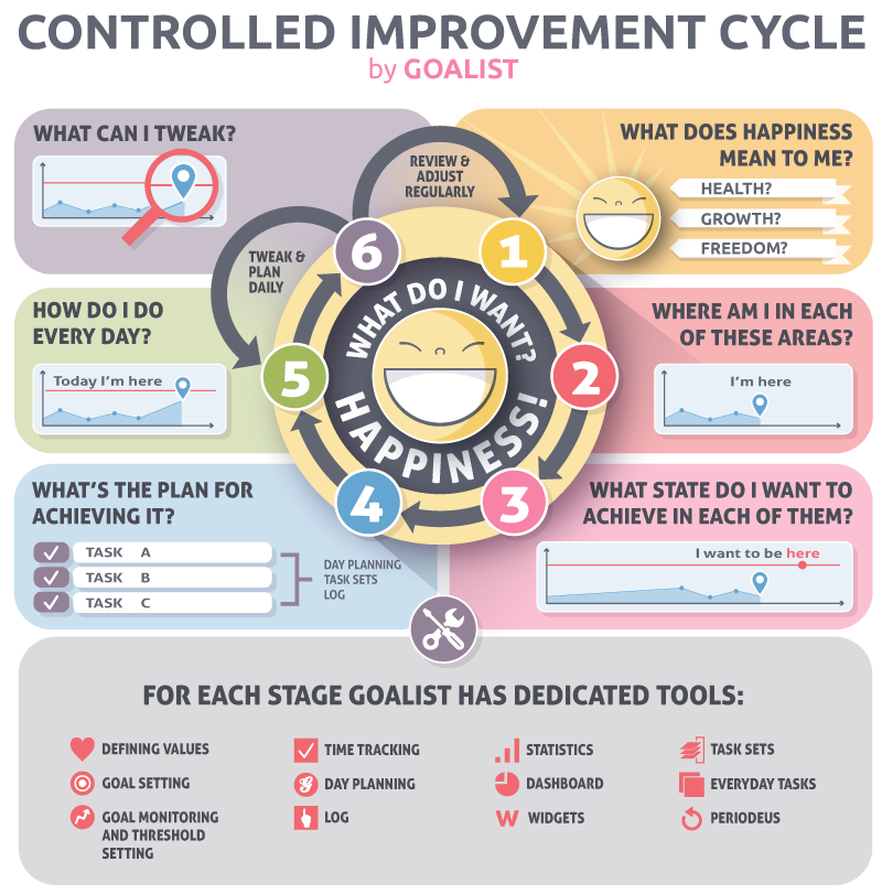 Controlled Improvement Cycle